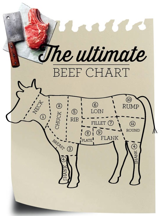 The Ultimate Beef Chart
